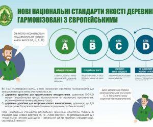 Україна з 2019 року перейшла на євростандарти класифікації деревин