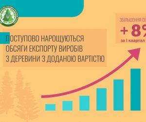 Приріст експорту виробів з деревини склав 8%, – Голова Держлісагентства